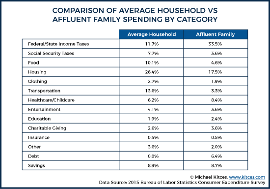Comparison Of Average Household Vs Affluent Family Spending By Category