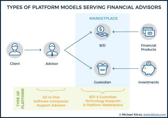 Types Of Platform Models Serving Financial Advisors