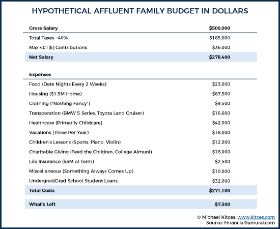 Hypothetical Affluent Family Budget In Dollars