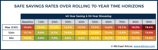 40-Year Saving and 30-Year Dissaving Results Chart
