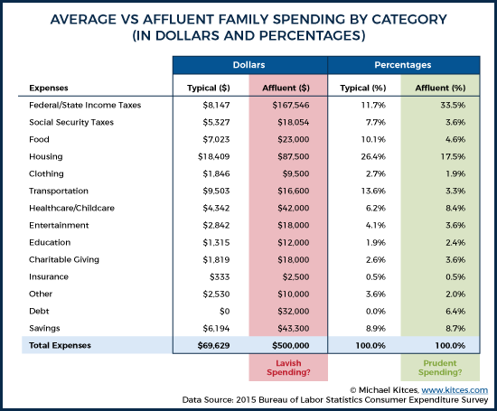 Average Vs Affluent Family Spending By Category (In Dollars And Percentages)