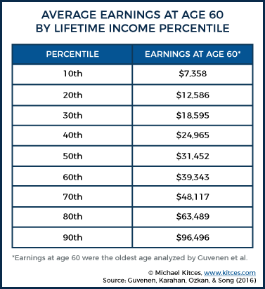 Earnings At Age 60 By Percentile