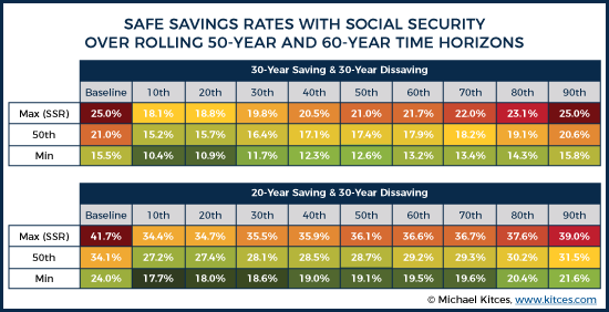 20-Year and 30-Year Saving and 30-Year Dissaving SSR Results