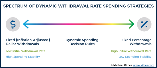 Dynamic Withdrawal Rate Spending Strategy Spectrum
