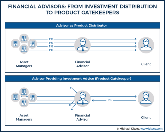 Financial Advisors From Investment Distribution To Product Gatekeepers