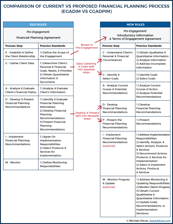Comparison of Current vs Proposed Financial Planning Process (EGADIM VS CGADPIM)