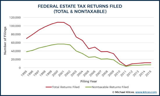 Federal Estate Tax Returns Filed