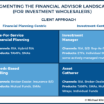 Investment Wholesaler Segmenting And The Four Types Of Financial Advisors