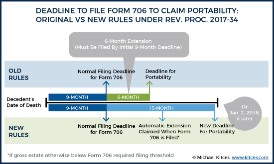 Deadline To File Form 706 To Claim Portability Original Rules vs New Rules Under Rev Proc 2017-34