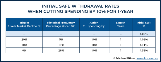 Initial Safe Withdrawal Rates When Cutting Spending By 10% For 1-Year