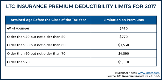 LTC Insurance Premium Deductibility Limits For 2017
