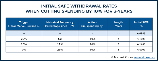 Initial Safe Withdrawal Rates When Cutting Spending By 10% For 3-Years