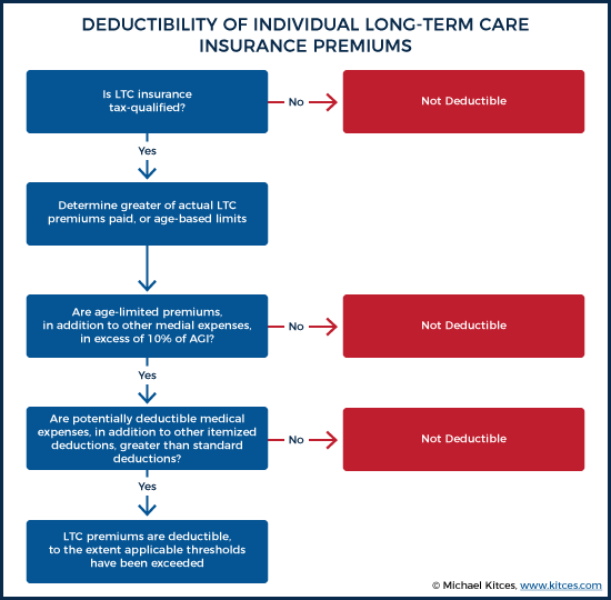 Deductibility Of Individual Long-Term Care Insurance Premiums