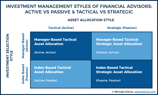 Investment Management Styles Of Financial Advisors Active Vs Passive And Tactical Vs Strategic