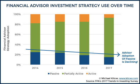 Financial Advisor Investment Strategy Use Over Time