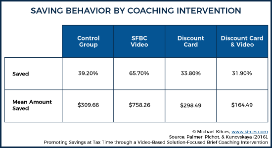 Saving Behavior By Coaching Intervention