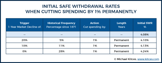Initial Safe Withdrawal Rates When Cutting Spending By 1% Permanently