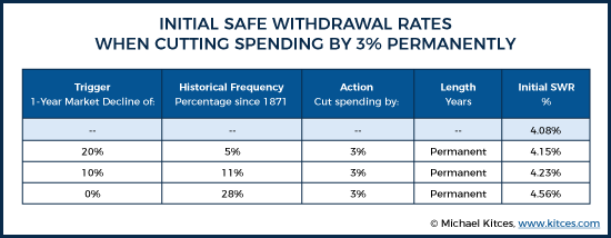 Initial Safe Withdrawal Rates When Cutting Spending By 3% Permanently