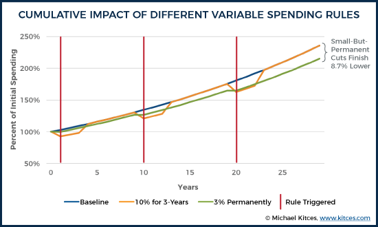 Cumulative Impact Of Different Variable Spending Rules