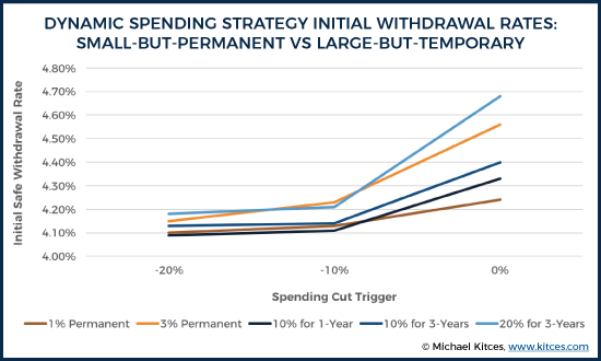 Dynamic Spending Strategy Initial Withdrawal Rates By Spending Cut Trigger