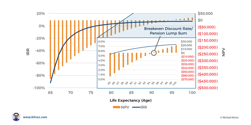 Discount Rates For Social Security Or Pension Decisions
