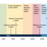 ELO Rating Scores Of Man vs. Machine. vs. Cyborg
