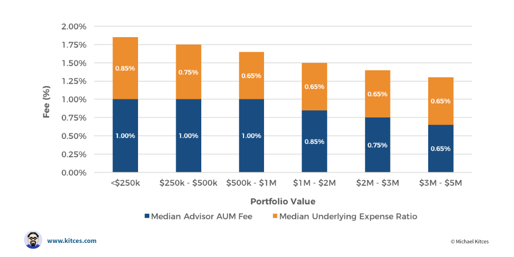 Independent Financial Advisor Fee Comparison: All-In Costs
