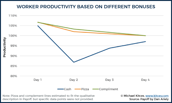 Worker Productivity Based On Different Bonuses