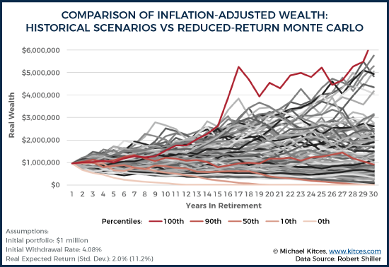 Comparison Of Inflation-Adjusted Wealth: Historical Scenarios Vs Reduced-Return Monte Carlo