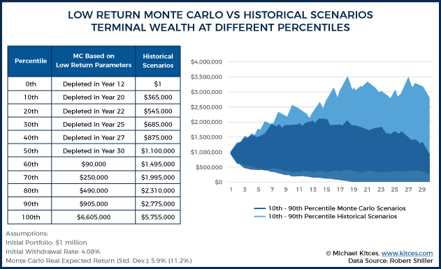 Low Return Monte Carlo Vs Historical Scenarios Terminal Wealth At Different Percentiles