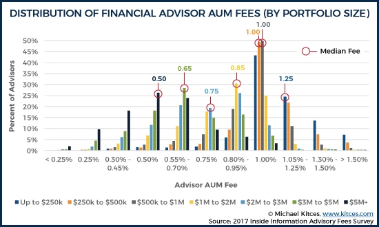 Comparison Of Financial Advisor Fee Levels By Portfolio Size
