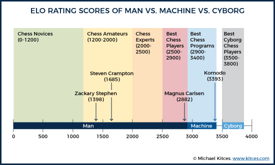 ELO Rating Scores Of Man vs. Machine. vs. Cyborg