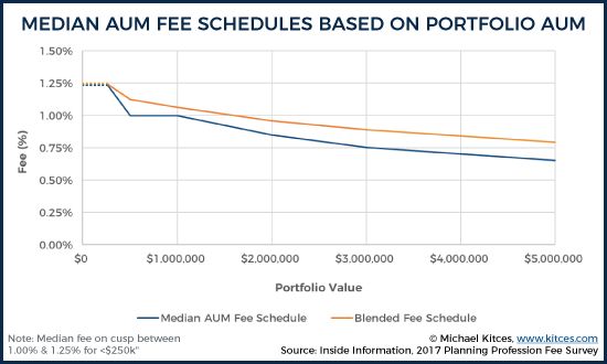 Median AUM Fee Schedules Based On Portfolio AUM
