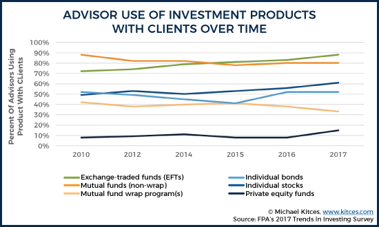 Advisor Use Of Investment Products With Clients Over Time