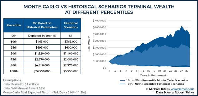 Monte Carlo Vs Historical Scenarios Terminal Wealth At Different Percentiles