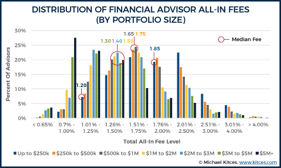 All-In Total Cost Of Financial Advisor AUM Fees By Portfolio Size