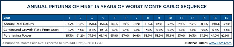 Annual Returns Of First 15 Years Of Worst Monte Carlo Sequence