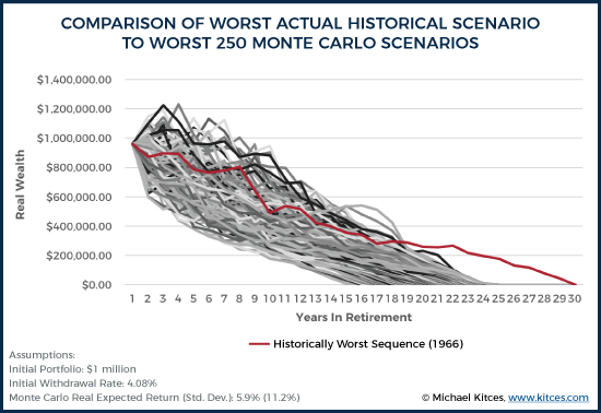 Comparison Of Worst Actual Historical Scenario To Worst 250 Monte Carlo Scenarios