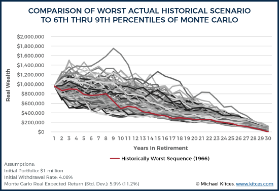 Comparison Of Worst Actual Historical Scenario To 6th Thru 9th Percentiles Of Monte Carlo