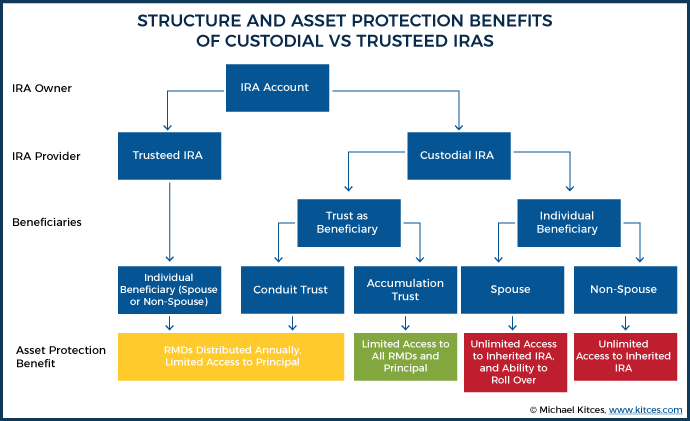 Structure And Asset Protection Benefits Of Trusteed And Custodial IRAs