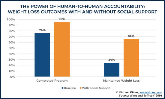 The Power Of Human To Human Accountability - Weight Loss Outcomes With and Without Social Support