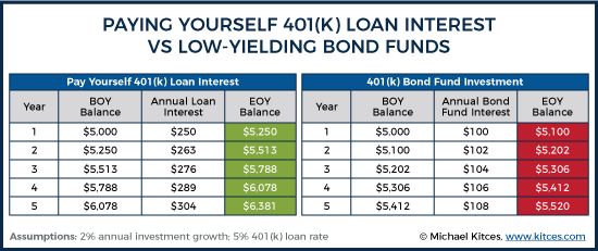Paying Yourself 401k Loan Interest Vs Low-Yielding Bond Funds