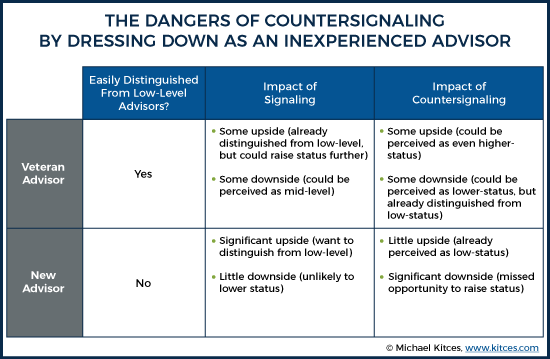 The Dangers of Countersignaling