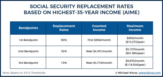 Social Security Replacement Rates Based On Highest 35-Years Income