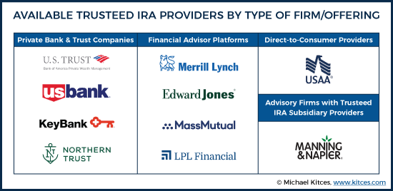 Available Trusteed IRA Providers By Type Of Firm/Provider