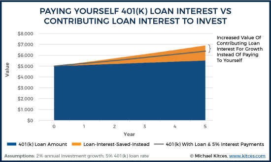 Paying Yourself 401k Loan Interest Vs Contributing Loan Interest To Invest