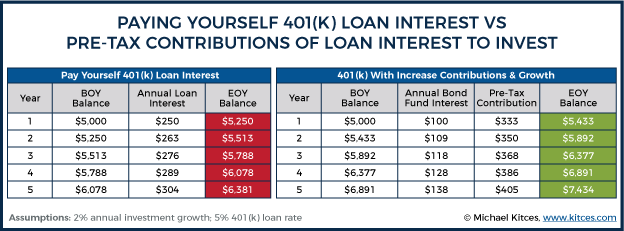 Paying Yourself 401k Loan Interest Vs Pre-Tax Contributions Of Loan Interest To Invest