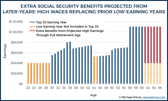 Extra Social Security Benefits Projected From Later Years' High Wages Replacing Low-Earning Years