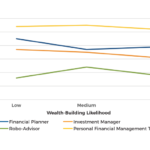Use Of Financial Services Providers By Wealth Building Likelihood