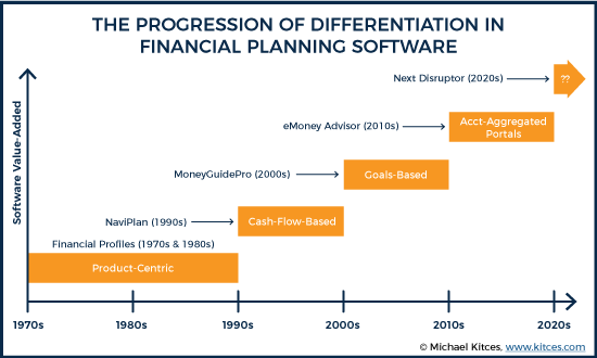 The Progression Of Differentiation In Financial Planning Software